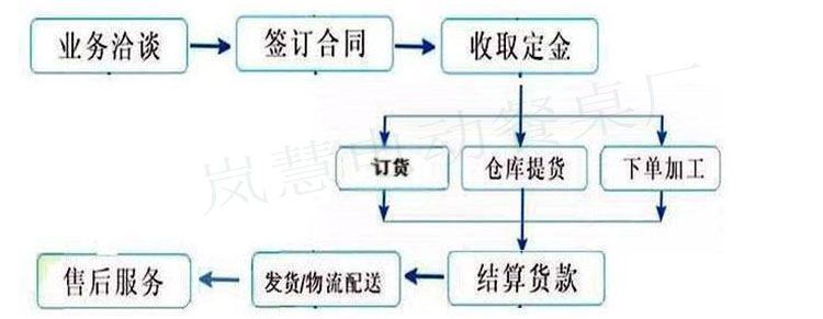 大理石无烟烤涮火锅四人桌生产厂家订货指南